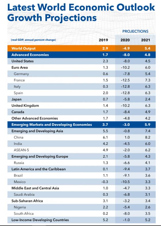 Las proyecciones economicas de España